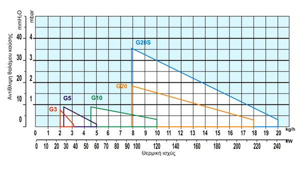 Διάγραμμα επιλογής καυστήρα για τους καυστήρες Riello σειράς G40